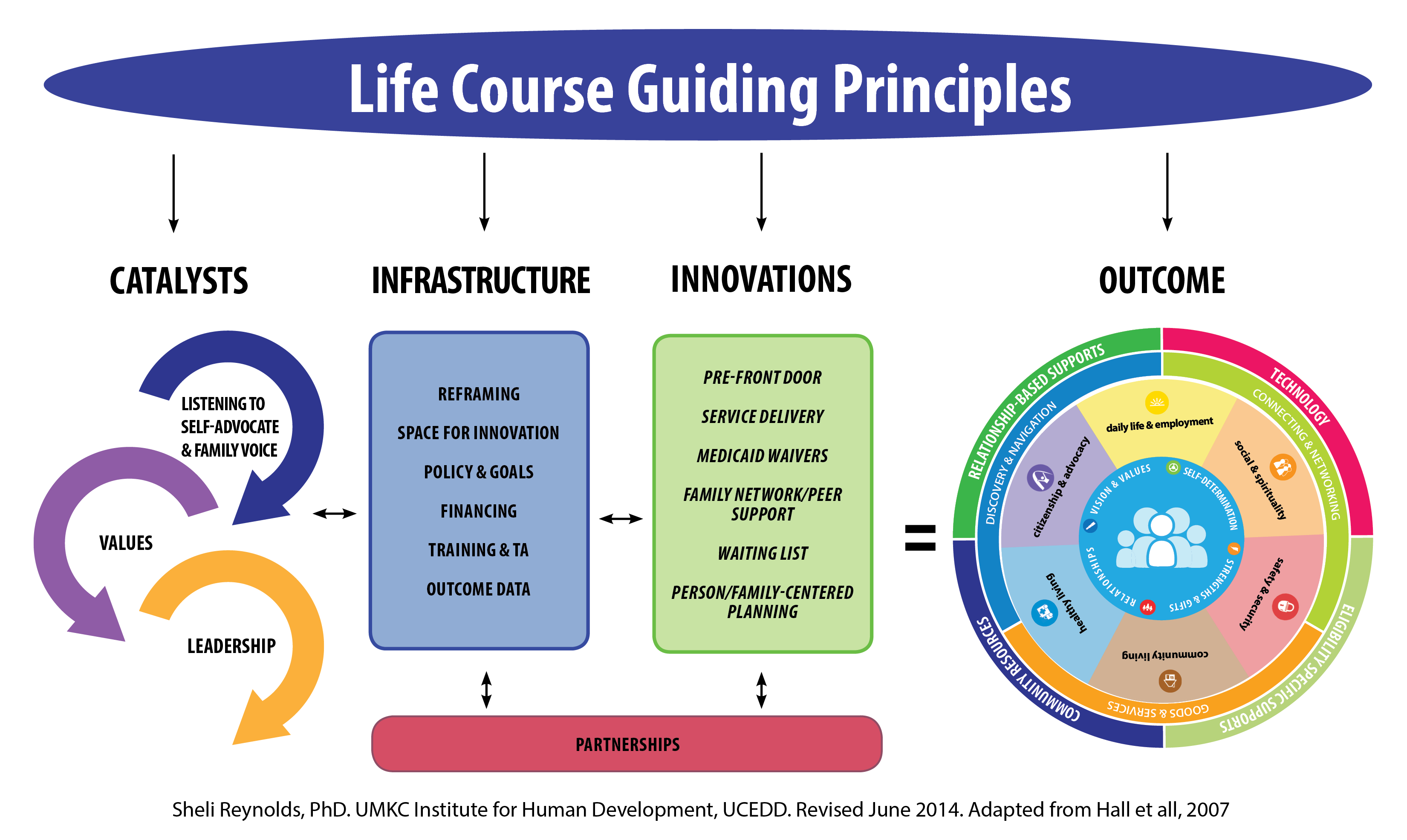 Guiding Framework National Community Of Practice For